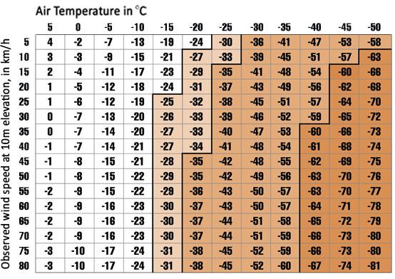 wind_chart